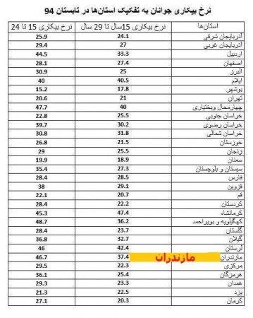 """مازندران سومین استان """"بیکار"""" کشور شد / کارنامه غیر قابل قبول دولت و نمایندگان مجلس در مازندران"""